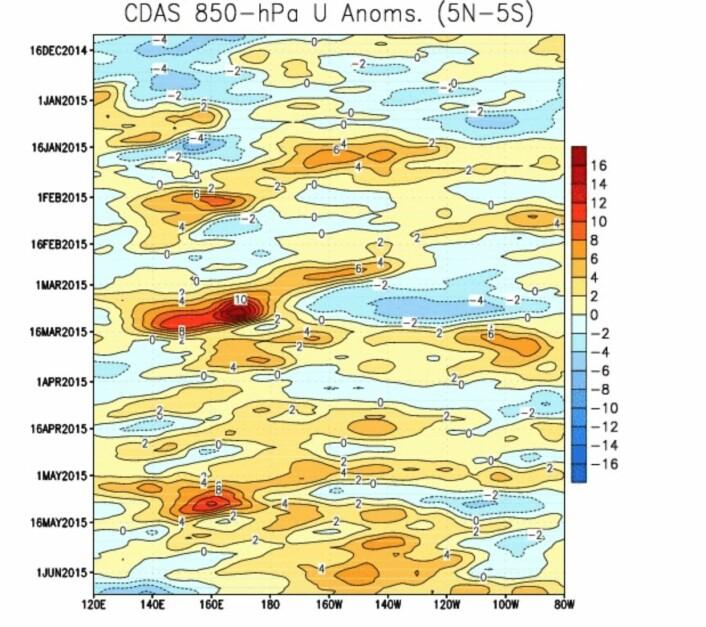 Det var vestavindsutbrudd vest i Stillehavet i begynnelsen av februar, mars og mai. (Bilde: NOAA)