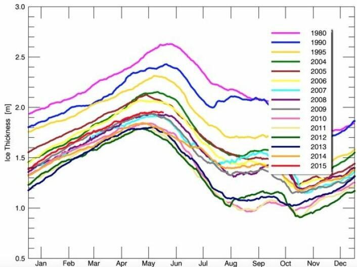 Sjøisens tykkelse i Arktis. 2015 (rød kurve) er ikke blant de laveste. (Bilde: PIOMAS)
