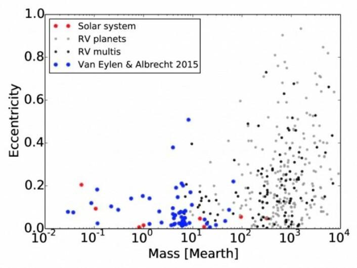 Den loddrette aksen viser hvor avlange planetenes baner er, mens den vannrette aksen angir masse. De røde prikkene er planeter fra vårt eget solsystem, mens de blå prikkene er de 74 eksoplanetene som er observert i den nye undersøkelsen. De grå og svarte prikkene angir eksoplaneter der banen er kjent.  (Foto: (Illustrasjon: Aarhus Universitet))