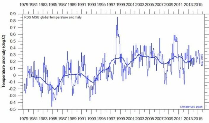 Satellittmålt temperatur i nedre troposfære, beregnet ved RSS. (Data: RSS. Grafikk: Climate4you)