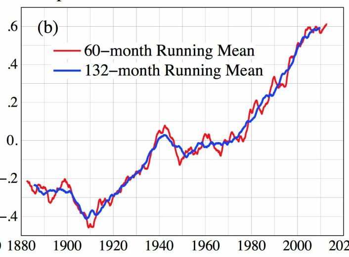 Rekordvarmt både de siste 5 og de siste 11 løpende årene t.o.m. april, i følge NASA. (Bilde: NASA GISS / Columbia Univ.)