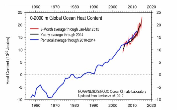 Kloden samler fortsatt varme i de øverste 2000 meter av havet. (Bilde: NOAA)
