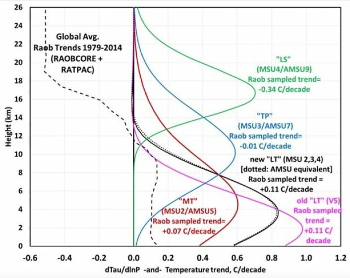 Temperaturtrenden målt av værballonger i atmosfæren er vist med stiplet kurve til venstre i denne figuren. (Bilde: Spencer, Christy & Braswell, UAH 2015)