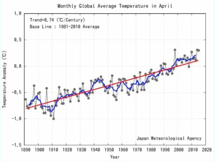 Det ble tredje varmeste april-globaltemperatur målt ved overflaten. (Bilde: JMA)