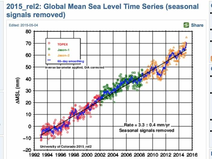 Globalt havnivå når nye høyder våren 2015. (Bilde: University of Colorado)