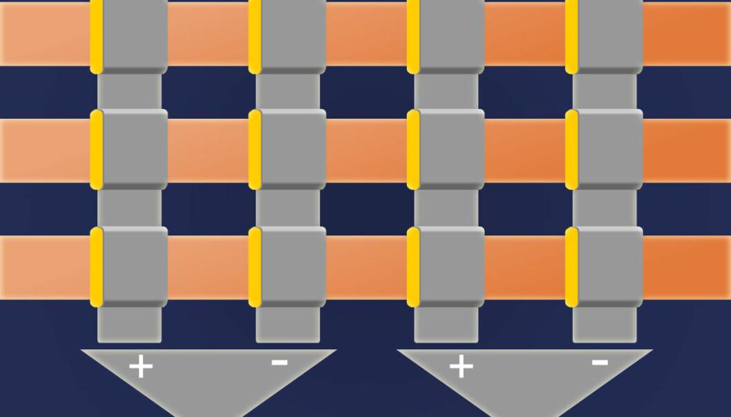 Hjernens nettverk av nerveforbindelser kan etterlignes ved å plassere memristorer (gule) i krysningspunkter mellom to lag ledninger. Memristorene endrer motstand etter hvor mye strøm som har gått gjennom dem. Slik ligner de forbindelsene mellom nerveceller. To og to memristorer kobles mot hverandre, se trekantene nederst. Slik oppveies feil i memristorene. (Figur: Arnfinn Christensen, forskning.no, etter en original fra Nature)