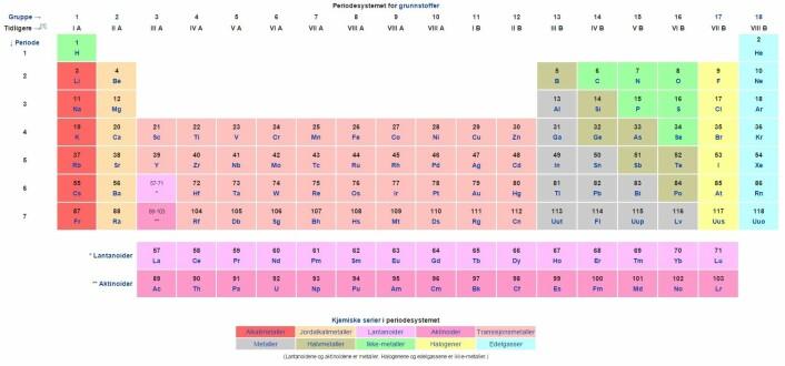 Lawrencium hører muligens ikke hjemme nede i høyre hjørne, men et helt annet sted i periodetabellen, taler noen forskere for. Klikk på bildet for større versjon. (Foto: (Illustrasjon: Wikipedia))