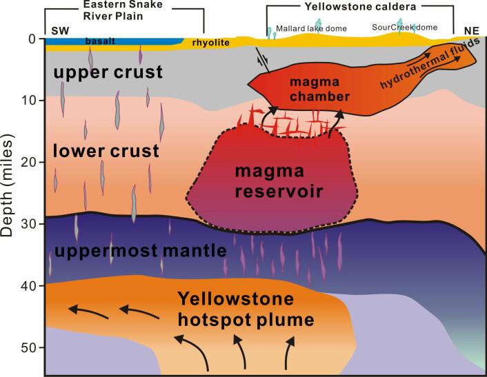 Slik ser forskerne for seg at systemet under Yellowstone ser ut. Begge kamrene er massive, og tilsammen inneholder begge kamrene nok stein til å fylle Grand Canyon mer enn 16 ganger. (Foto: (Illustrasjon: Hsin-Hua Huang, University of Utah))
