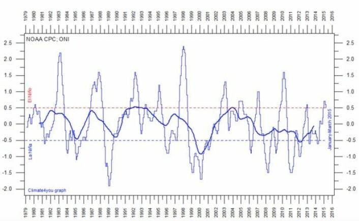 ONI-indeksen's tykke kurve er på vei opp igjen etter mange år under nullnivå. ((Data: NOAA. Grafikk: Climate4you).
