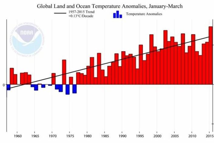 Temperaturtrenden målt ved bakkenivå siden det Internasjonale geofysiske året er  0,13 grader pr tiår. (Bilde: NOAA)