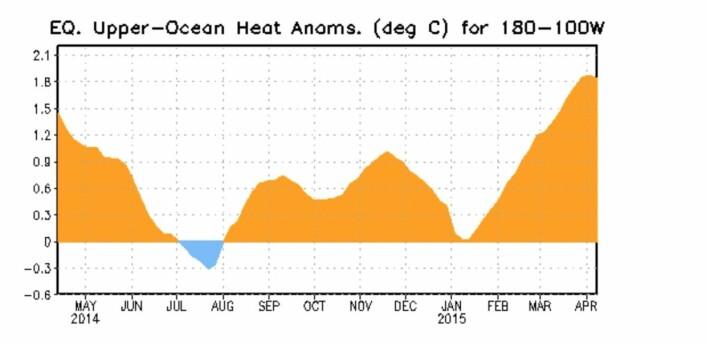 Der ser vi (varme)toppen på Kelvin-bølgen som nå går østover i Stillehavet. Den ble stor. (Bilde: NOAA)