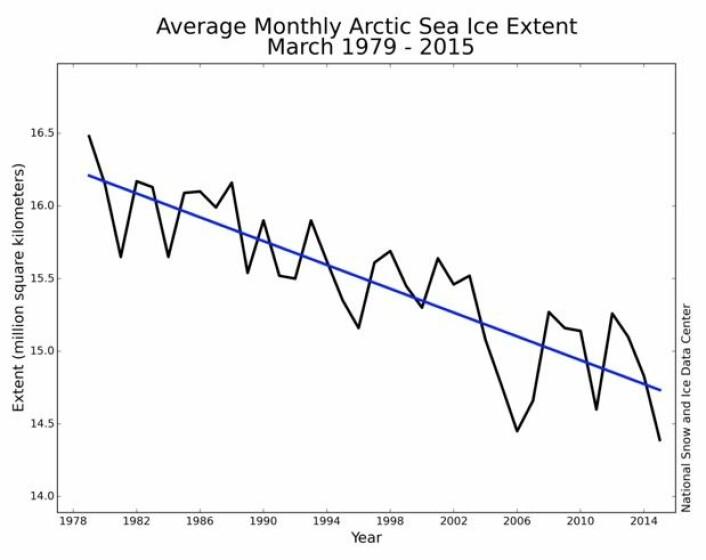 Det ble ny minimumsrekord for sjøisutbredelsen på den nordlige halvkule i mars måned. Ingen tegn på noe trendbrudd der, foreløpig. (Bilde: NOAA)