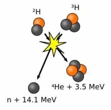 Fusjonsreaksjon der to hydrogenatomer (deuterium  og tritium) kolliderer og skaper helium og energi. (Foto: (Illustrasjon: Wikimedia Commons))