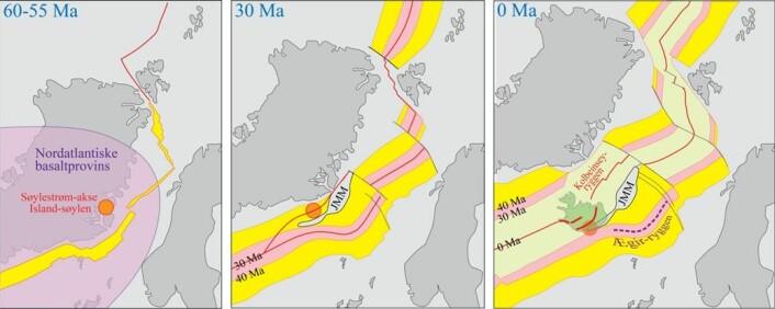 Fig. 2.  Skjematisk og omtrentlig utvikling av NØ-Atlanteren, basert på Torsvik et al. (2015).  60 Ma: Oppsamling av store mengder med varme og lette steinmasser i den øverste delen av mantelen.  Massene ble tilført gjennom søylestrøm-kanalen til den unge Islandssøylen, bredte seg ut over et område på ca. 2000 km i diameter mellom Baffin Island, Lofoten og Irland og gjennomgikk betydelig oppsmelting som førte til dannelsen av den Nordatlantiske basaltprovinsen. 55 Ma: Rift-dannelse og begynnende havbunnspredning øst for Grønland.  Spredningen foregikk langs Reykjanes- og Ægir-ryggene fram til ca. 30 Ma.  Ved 45 Ma ble det åpnet en ny rift fra SV mot NØ som splittet av den ytre delen av Grønland's kontinethylle.  Denne lange og smale kontinentstripa kalles Jan Mayen mikrokontinent (JMM). 30-0 Ma: Havbunnspredningen døde ut langs Ægir-ryggen og fortsatte langs den nye Kolbeinsey-ryggen frem til i dag.  Den sørvestligste delen av JMM har tilsynelatende ligget like ved den varme Island-søylen og ganske nær østflanken til de Islandske riftsonene gjennom de siste 30 Ma (se også Fig. 4).