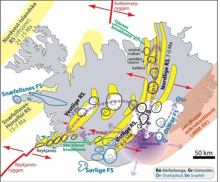 Fig. 3.  De Islanske riftsonene og flankesonene med vulkansystemer.  Røde piler viser platebevegelsene. Vulkansystemene i riftsonene består av sentralvulkaner (tykke svarte ringer) og sprekkesvermer (gule felter).  Flankesone-systemene (sentralvulkaner markert med blå ringer) har i liten grad utviklet sprekkesvermer. Noen av sentralvulkanene har også en eller flere sentrale innsynkningområder, såkalte kalderaer.  Vulkansystemene er basert på Jóhannesson & Sæmundsson (1998) og Þórðarson & Höskuldsson (2008).  Kartet viser også de tidligere riftsonene: Nordvest-Islandske RS (aktiv: 24-15 Ma) og Snæfellsnes-Húnaflói RS (aktiv 15-7 Ma). Den omtrentlig utbredelse av den sørvestlige delen av Jan Mayen mikrokontinent (JMM-SV) og den islandske søylestrøm-aksen (Shorttle et al., 2010).  Nær overflaten vil materialet i den dype, nær vertikale søylestrømmen bli avbøyd i horisontal retning ut fra sentralområdet.  Mesteparten av materialet vil bli avbøyd mot de aktive riftsonene der det foregår plateseparasjon, delvis oppsmelting og magma-tilførsel til overflaten.  Disse laterale (nær horisontale) strømmene ut fra sentralområdet er vist med delvis transparente tykke og stiplete pilene.  De to svært aktive sentralvulkanene Bárðarbunga og Grimsvötn 50-70 km nord for søylestrøm-aksen er uthevet på kartet.  Oppsmelting og vulkansk produktivitet er høyest her.  Dette fører til ekstra tykk skorpe, og ulike geofysiske studier har også konkludert med at  søylestrøm-aksen ligger i Bárðarbunga-Grimsvötn-området.  Trønnes & Torsvik (2015), derimot, påpeker at en søylestrøm-akse som vist i figuren er i full overensstemmelse med stor lokal oppstrømming og smelting i den øvre mantelen under Grimsvötn og Bárðarbunga .