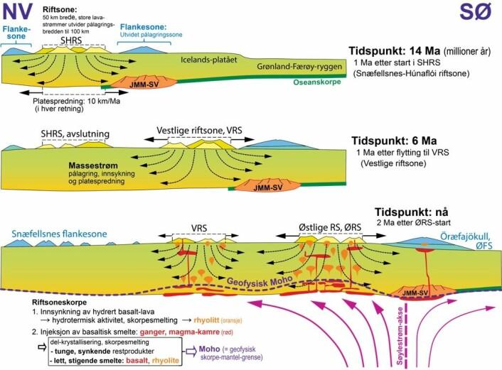 Fig 4.  Forenklete og skjematiske snitt i retning NV-SØ gjennom den Islandske jordskorpen ved tre ulike tidspunkt: 14 Ma, 6 Ma og 0 Ma.  Basert på Torsvik et al. (2015).  Snittene viser hvordan den sørvestlige delen av Jan Mayen mikrokontinent (JMM-SV) blir begravd under en tykk lavapakke.  Den NØ-Atlantiske plategrense driver sakte mot NV i forhold til den mer stasjonære søylestrømmen.  Derfor må de Islandske riftsonene flytte seg (hoppe) mot SØ for å holde seg nær søylestrøm-aksen.  Disse hoppene skjedde ved ca. 24, 15, 7 og 2 Ma og medførte at JMM-SV kunne opprettholde sin posisjon nær østgrensene til de aktive riftsonene.  Dette førte til stadig pålagring av basaltiske lavastrømmer over mikrokontinentet (JMM-SV).  Det nederste figurpanelet viser dagens situasjon (2 Ma etter åpningen av den Østlige riftsonen) med Öræfajökull i den Østlige flankesonen, i tillegg til søylestrøm-aksen og den geofysisk observerte skorpe-mantel-grensen (Moho).  Som vist i figuren utvikles Moho inder Island i stor grad som et resultat av separasjon av lette smelter som stiger og tynge restprodukter som synker.