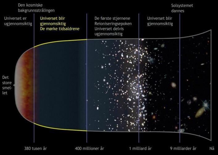 Universet var en kald hydrogensky. Radiobølgene fra denne skyen er så forskjøvet mot lengre bølgelengder at jordas atmosfære stanser dem. Derfor kalles denne tida for de mørke tidsaldrene. (Foto: (Figur: NASA, bearbeidet av forskning.no))