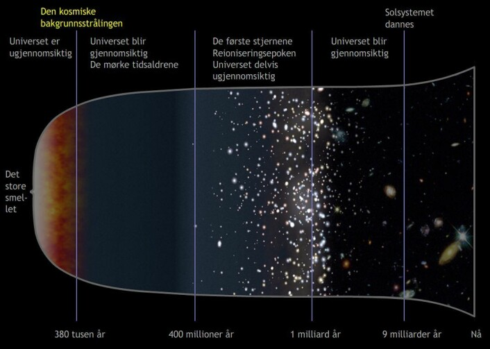 Den kosmiske bakgrunnsstrålingen er gløden fra den aller første tiden etter at universet for første gang kjølnet og ble gjennomsiktig, 380 000 år etter det store smellet som skapte universet. (Foto: (Figur: NASA, bearbeidet av forskning.no))