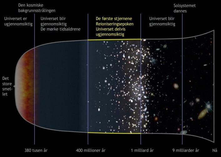 Ujevnheter i den kalde hydrogentåken trekker seg sammen og blir til de første hete stjernene. Gassen lades elektrisk, ioniseres, på nytt av heten. Derfor kalles dette tidsrommet for reioniseringsepoken. Universet blir igjen delvis ugjennomsiktig. (Foto: (Figur: NASA, bearbeidet av forskning.no))