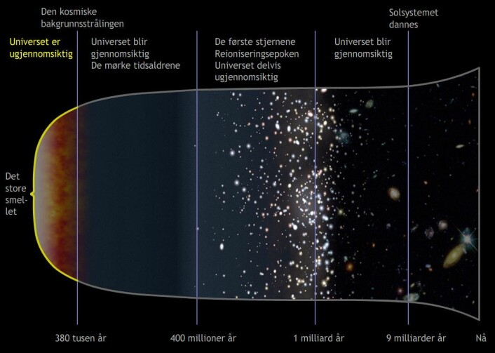 De første 380 000 årene etter det store smellet som skapte universet, var det så varmt at frie elektroner i hydrogengassen spredte lyset. Universet var ugjennomsiktig. Derfor kan vi ikke se tilbake til denne tida. (Foto: (Figur: NASA, bearbeidet av forskning.no))