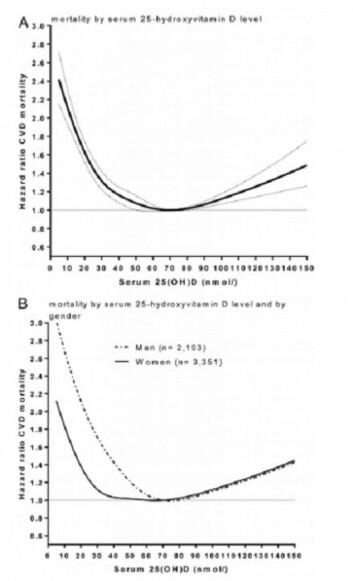 Kurvene viser at dødeligheten er størst hos forsøkspersoner med veldig lave nivåer. Men når nivåene kommer over om lag 90–100 nanogram per liter, begynner kurven å stige igjen. Veldig høye nivåer D-vitamin er altså også forbundet med en større risiko for å dø av hjerte- og karsykdom. (Foto: (Kilde: JCEM) )