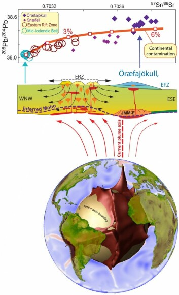 Figure 1: Numerical model of chemical convection in Earth's mantle (courtesy of Abigail Bull-Aller) showing a large compositionally distinct structure in the present-day mantle beneath Africa (red material). Plumes rise from the edges of this structure and magmatic activity in Iceland is linked to such a plume, which has been active for the past 62 Myrs. However, some lavas contain continental material (higher 87Sr/86Sr and 208Pb/204Pb ratios), previously been proposed to have been recycled through the plume. Torsvik and collaborators (from Norway, Germany, UK, Australia and South Africa) maintain that the plume split off a sliver of continent (Fig. 2) from Greenland ~50 Myrs ago. This sliver — probably an extension of the Jan Mayen Microcontinent — is now located beneath southeast Iceland (JMM-E) where it locally contaminates some of the plume-derived magmas.