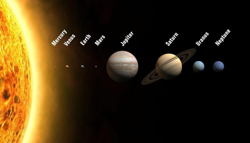 Rekkefølgen på planetene i solsystemet. Dette bildet er ikke i skala, og planetene er mye, mye lengre fra hverandre enn dette. (Bilde: WP, Creative Commons)