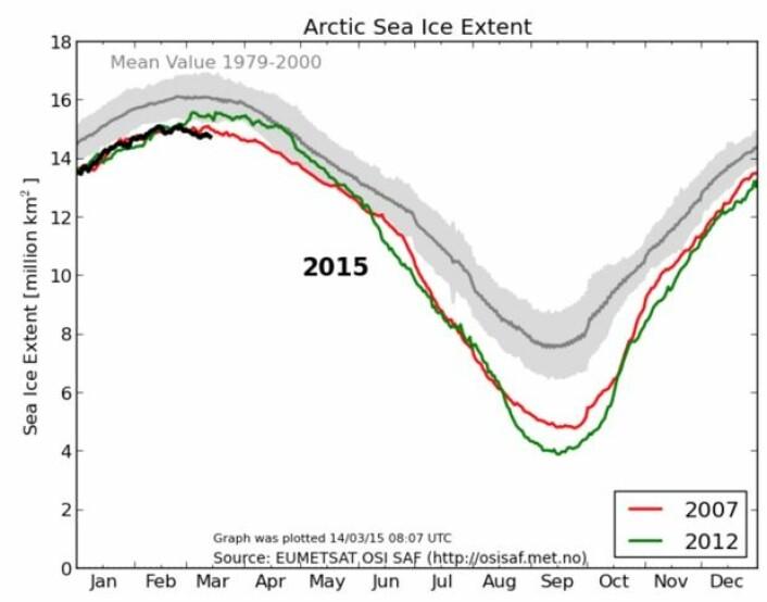 2007 og 2012 er de to rekordårene for lite sjøis ved smeltesesongens slutt. Det ser ut til at 2015 starter med et lite forsprang. (Bilde: EUMETSAT osisaf.met.no)