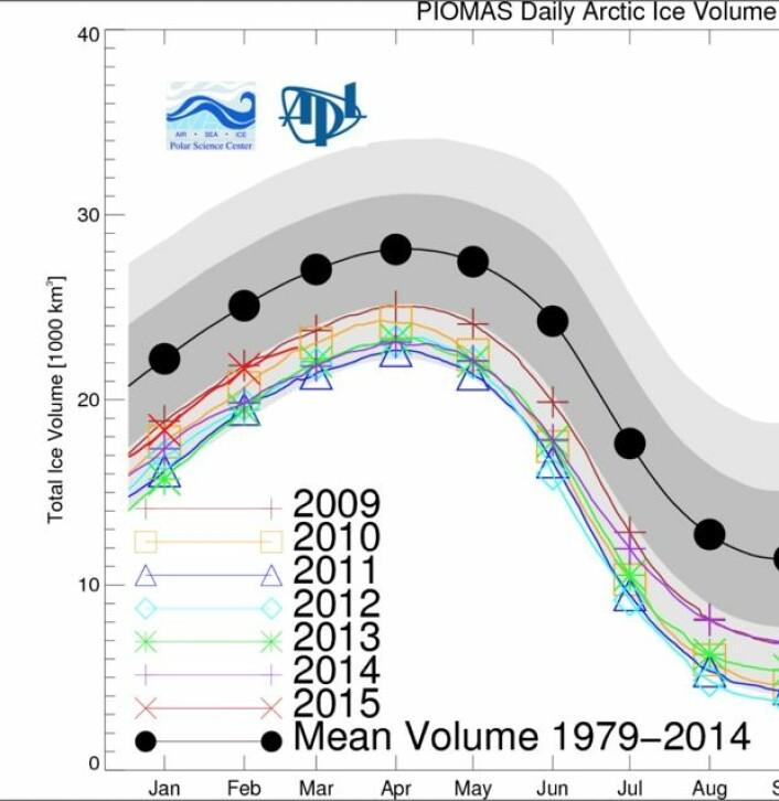 Årets kurve (rød) for sjøisens volum i Arktis startet året omtrent på 2009-nivå, men har siste uken hoppet ned til nivået fra 2010. (Bilde: PIOMAS, Univ of Washington)