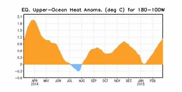 Kelvinbølge etter Kelvinbølge ruller over Stillehavet. Den nyeste bølgen er større enn de to foregående. (Bilde: NOAA)