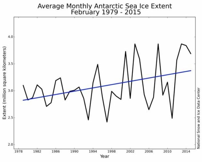 Sjøisens utbredelse på den sydlige halvkule i februar hvert år. (Bilde: NSIDC)