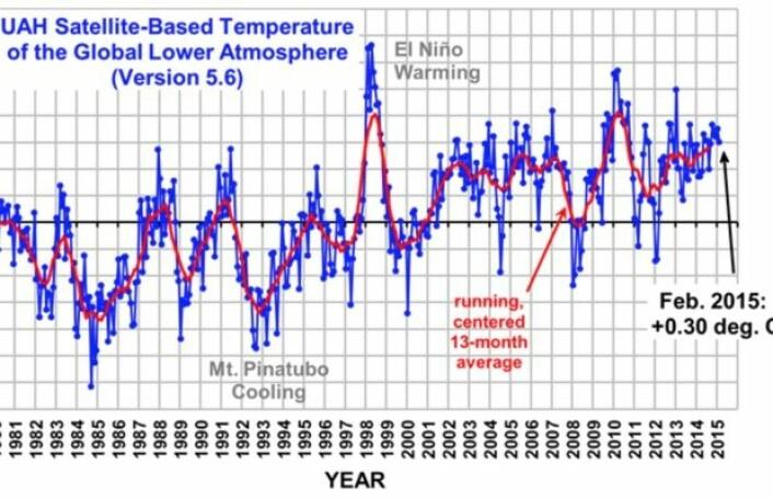 Med en El Ninjo følger det høye verdier for global temperatur. Her er februar-verdiene fra nedre troposfære slik de regnes ut ved UAH. (Bilde: Fra Roy Spencers blogg)