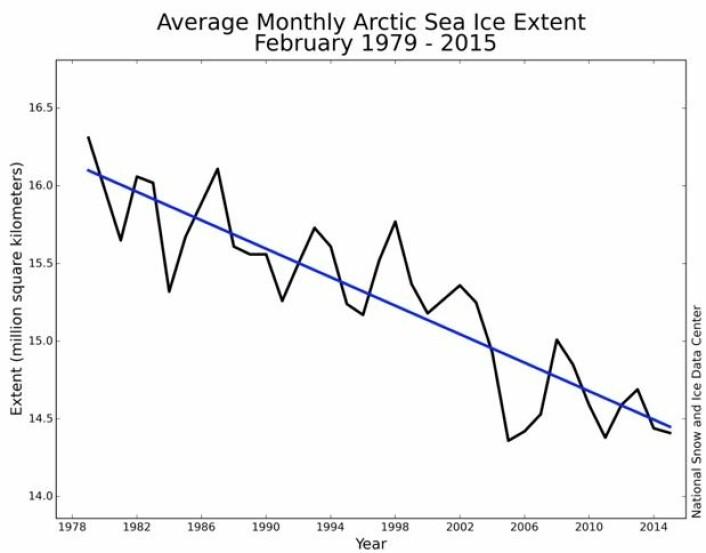 Sjøisens utbredelse på den nordlige halvkule i februar. En ganske klar trend her. (Bilde: NSIDC)