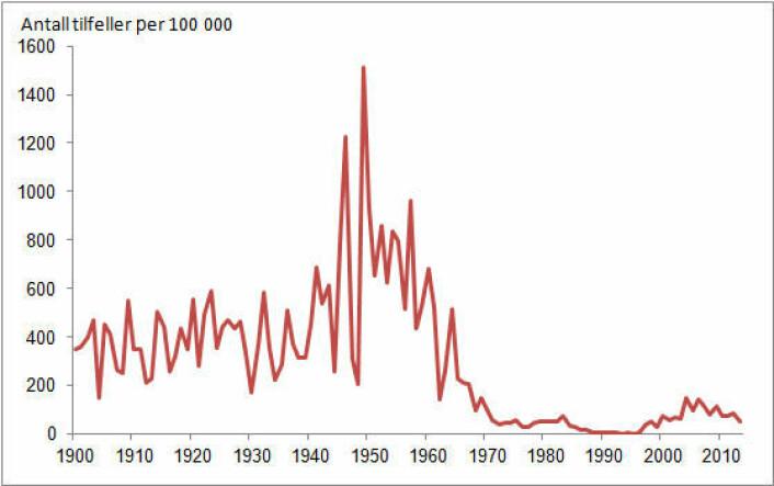 Tilfeller av kikhoste per 100 000 innbyggere i Norge 1900-2013. (Foto: (Kilde: Statistisk sentralbyrå og MSIS, FHI))