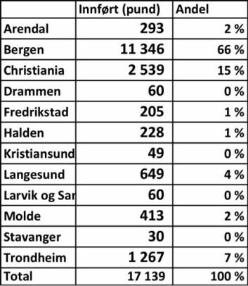 innførsel av mandler til norske tollsteder 1786