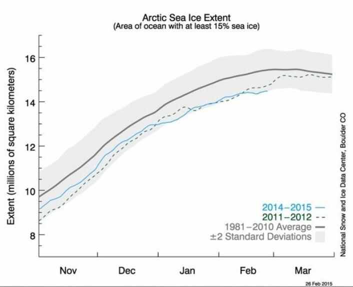 Ganske lite sjøis (blå kurve) på den nordlige halvkule nå, til årstiden å være. (Bilde: NSIDC)