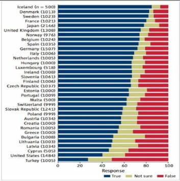 En undersøkelse i tidsskriftet Science viser at Danmark og Island er de landene i verden hvor flest tror på Darwins evolusjonsteori, mens Norge ligger litt bak de andre skandinaviske landene. Tyrkia og USA ligger på bunnen av listen, som omfatter 32 europeiske land, Japan og USA.  (Foto: (Illustrasjon: J.D. Miller/Science))