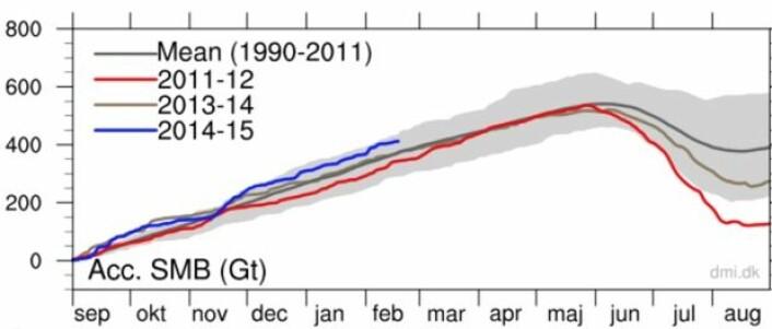 Det legger på seg bra med snø på Grønland denne sesongen (blå kurve). (Bilde: DMI).