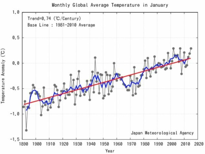 En varm start på året, i følge flere av instituttene. Her er global januar-temperatur fra japanske JMA. (Bilde: JMA)