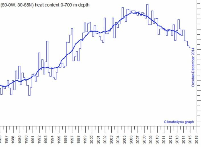 Varmeinnholdet i de øverste 700 meter av Nord-Atlanteren toppet seg for noen år siden, og er på vei nedover nå. Kall det gjerne en slags AMO-kurve. (Data: NOAA. Grafikk: Climate4you)