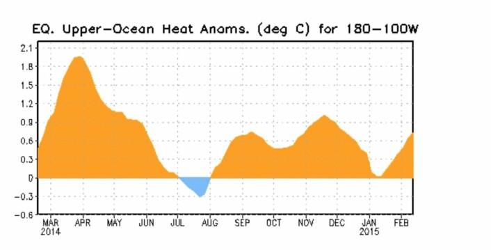 En ny Kelvin-bølge i Stillehavet vil trolig bidra til at også februar og mars blir varme måneder, globalt. (Bilde: NOAA).