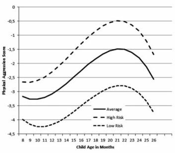 Slik utvikler de minste barnas bruk av fysisk aggresjon seg, med en tydelig topp ved 20 til 22 måneder. Etter dette faller aggresjonsnivået vanligvis raskt. Kurvene er like, enten barna tilhører det forskerne kaller høyrisiko- eller lavrisiko-gruppen for aggresjon. (Foto: (Illustrasjon fra prosjektet, Terje Ogden))