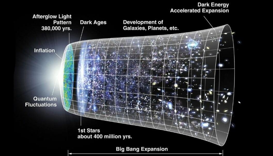 Slik skisseres måten universet har utvidet seg på. Men var begynnelsen slik som vi har trodd? (Illustrasjon: NASA)