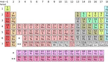 Hva er et grunnstoff?