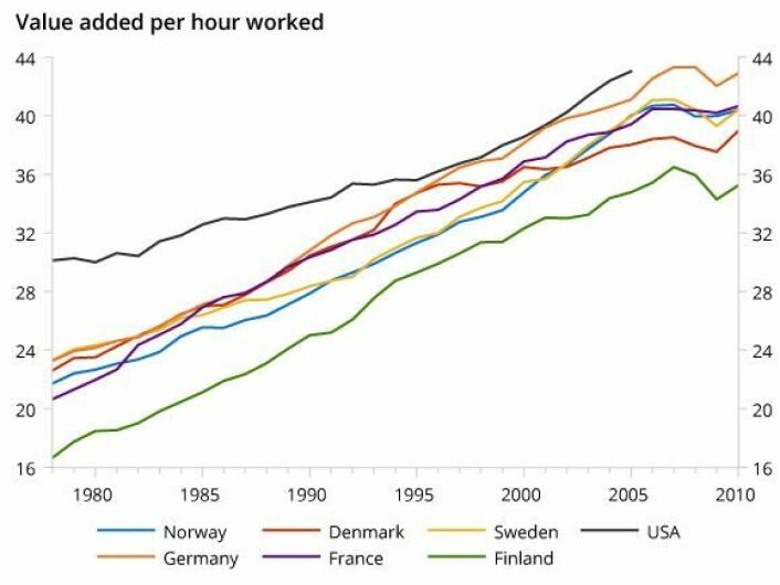 Verdi tilført pr utførte timeverk for alle næringer unntatt olje og datamaskiner. Målt i basispriser og amerikanske dollar, ved å bruke konstant produksjon. Kilde er OECD og EU KLEMS; beregningene har Thomas von Brasch gjort.  (Foto: (Graf: Thomas von Brasch))