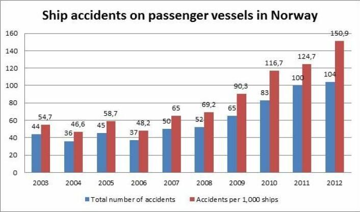 Antallet skipsulykker for passasjerbåter langs kysten av Norge har økt sterkt de siste årene. Fra 48 per 1000 fartøyer i 2006, til 150 per 1000 fartøyer i 2012. (Foto: (Data og tabell: SSB og Rescue))