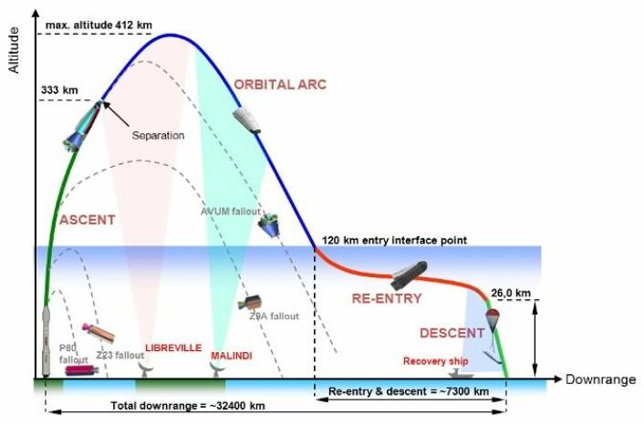 Detaljer av den første flygningen til det nye europeiske romfartøyet IXV 11. februar 2015.  (Foto: ESA)