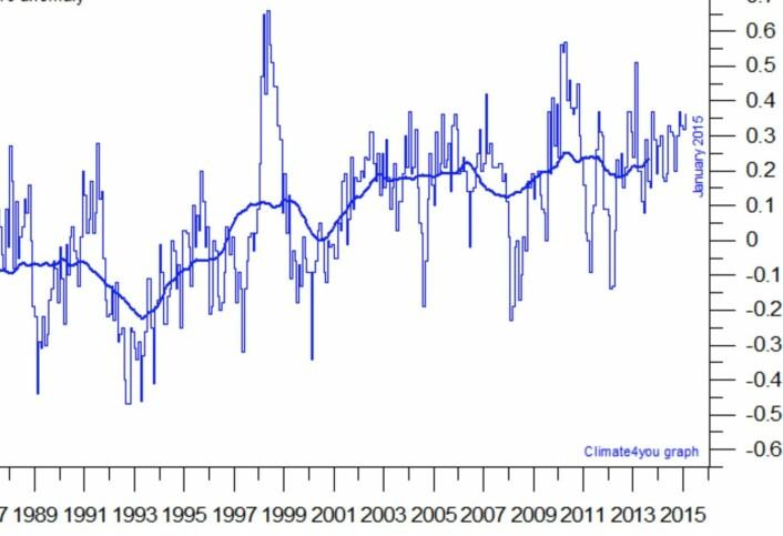 Satellittmålt global temperatur (avvik fra normalen) i nedre troposfære, estimert ved Univ of Alabama Huntsville, og plottet av Climate4You. Leserne får gjøre seg opp sin egen mening om hvor den tykke kurven (midlet over ca 3 år) vil gå videre. (Data: UAH. Grafikk: Climate4You)