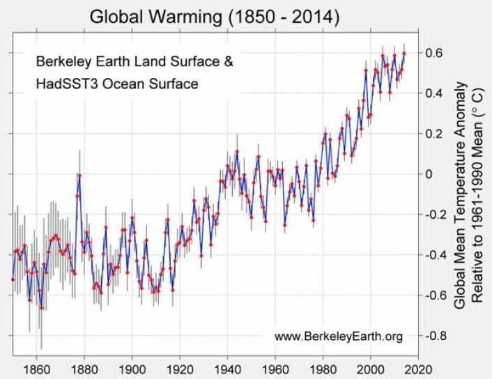 Global temperatur siden 1850, slik man ser det ved Berkeley Earth. (Bilde: Berkeley Earth)