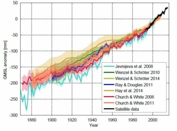 Forskningspublikasjonene er enige om havnivåstigningen etter at altimetersatellittene kom. Men før den tid spriker det noe. (Grafikk: Klaus Bittermann).